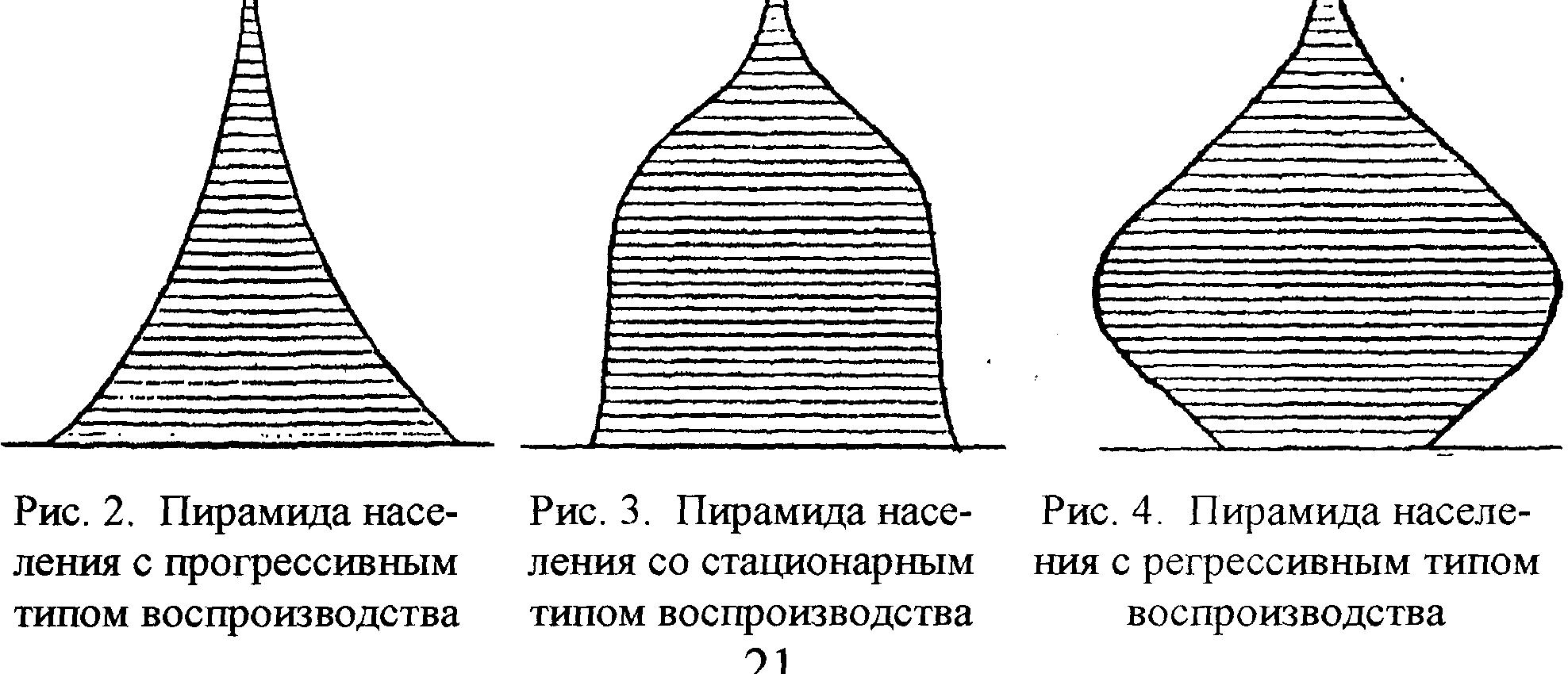 Численность населения россия 2020  - populationpyramid.net