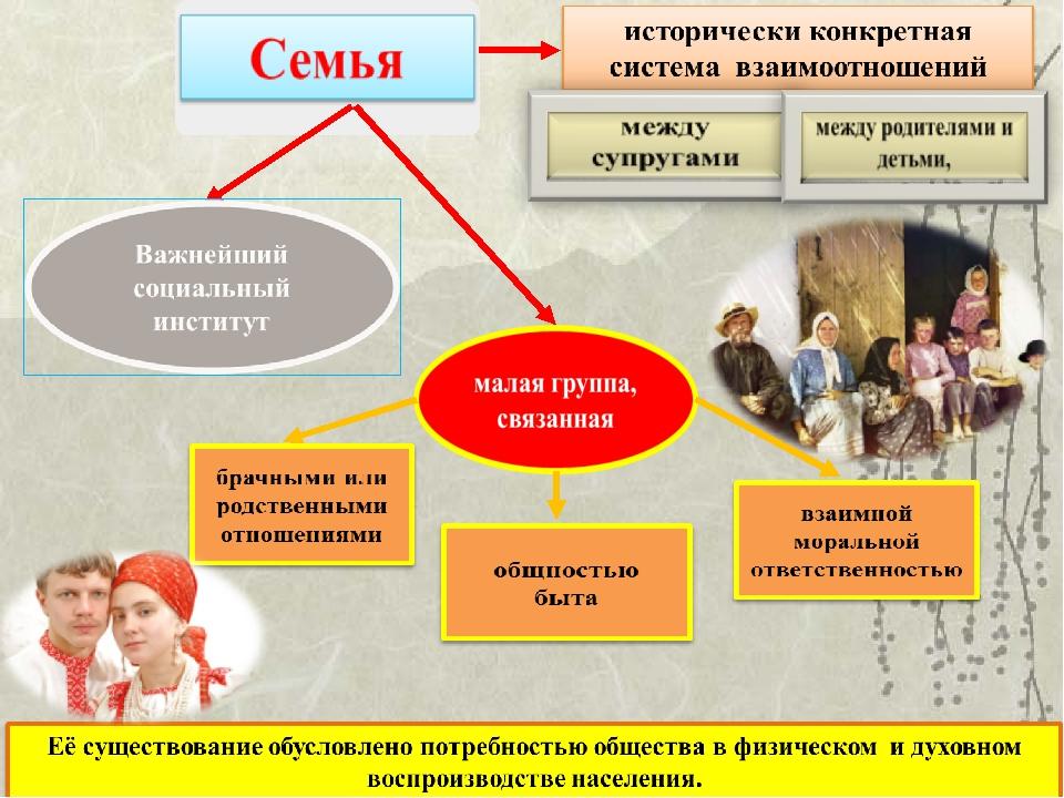 Для чего нужна семья? что такое семья: определение : labuda.blog для чего нужна семья? что такое семья: определение — «лабуда» информационно-развлекательный интернет журнал