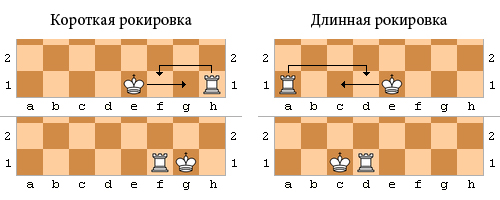 Рокировка — википедия. что такое рокировка