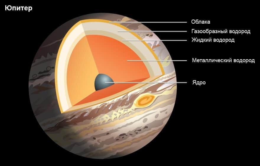 Юпитер в натальной карте: успешность по положению юпитера