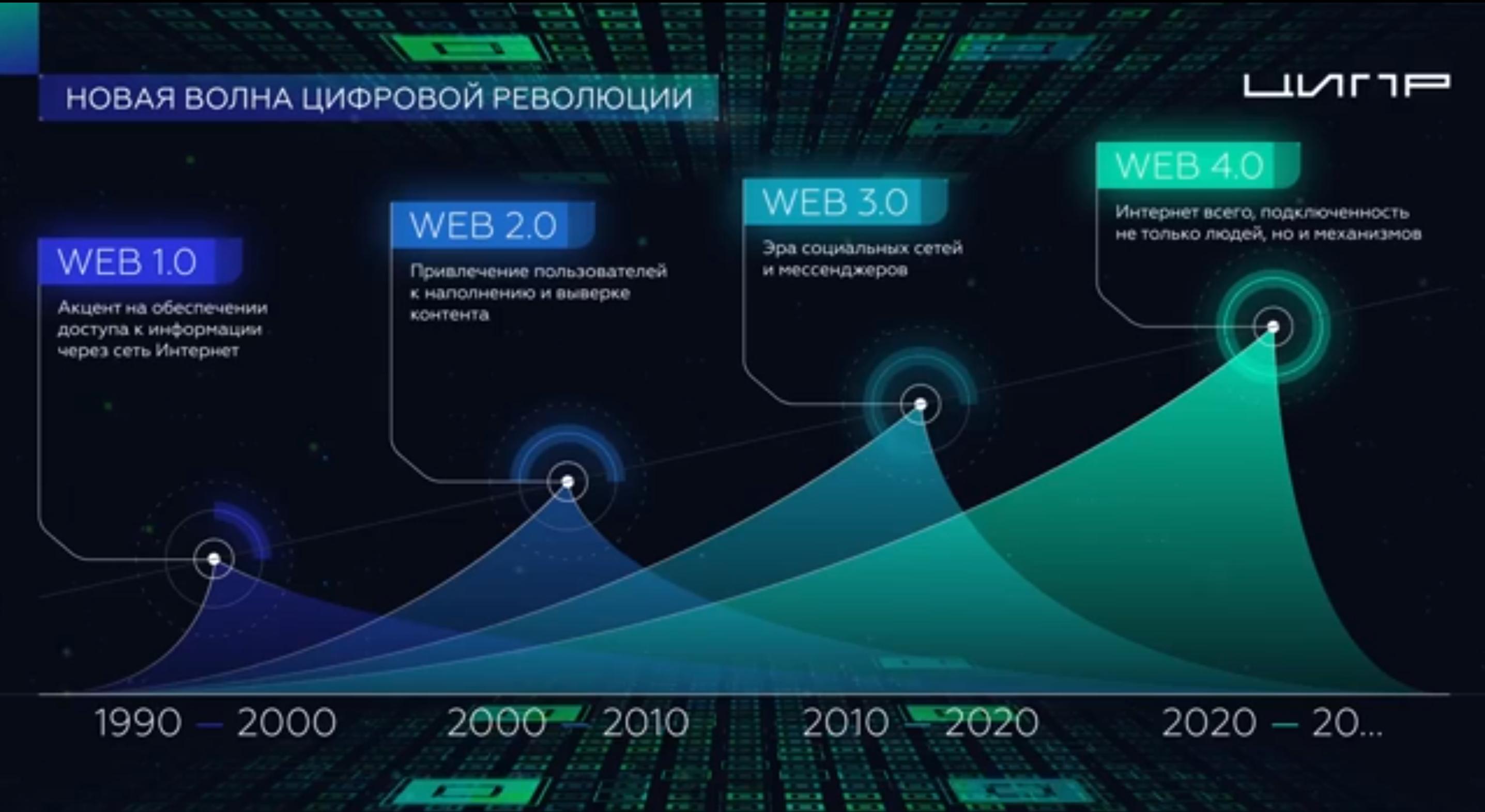 Цифровизация бизнеса | мнение экспертов о бизнесе будушего