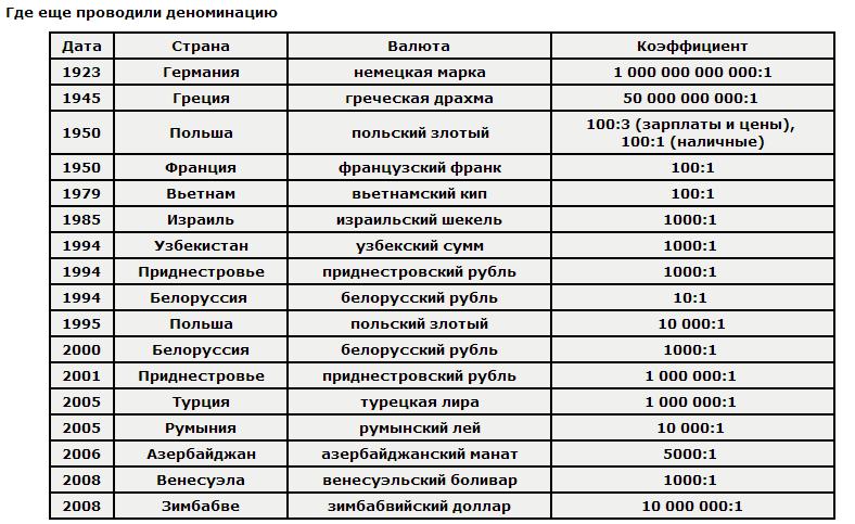 Деноминация - что это такое простыми словами? определение, особенности и причины :: businessman.ru