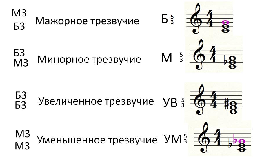 Обращение интервалов. построение простых аккордов. трезвучия   гитаршкола