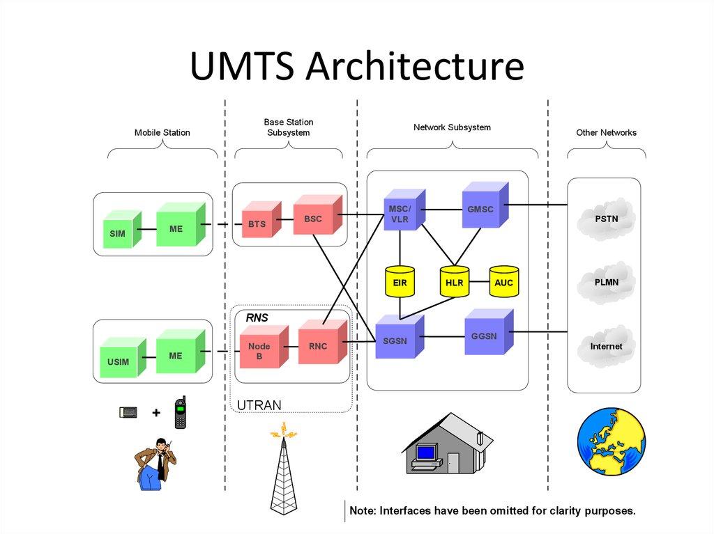 Umts: что это за технология, описание стандарта связи