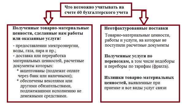 Виды накладных: какие бывают, для чего они нужны и чем электронный документ удобнее бумажного, а также что это такое - упд?