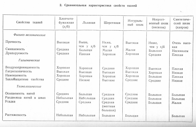 Химические волокна: виды, классификация, свойства, применение