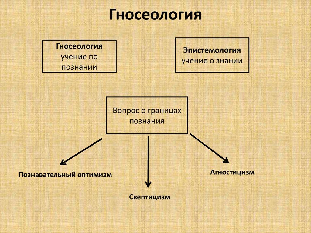 Гносеология в философии: источники, что изучает и чем занимается