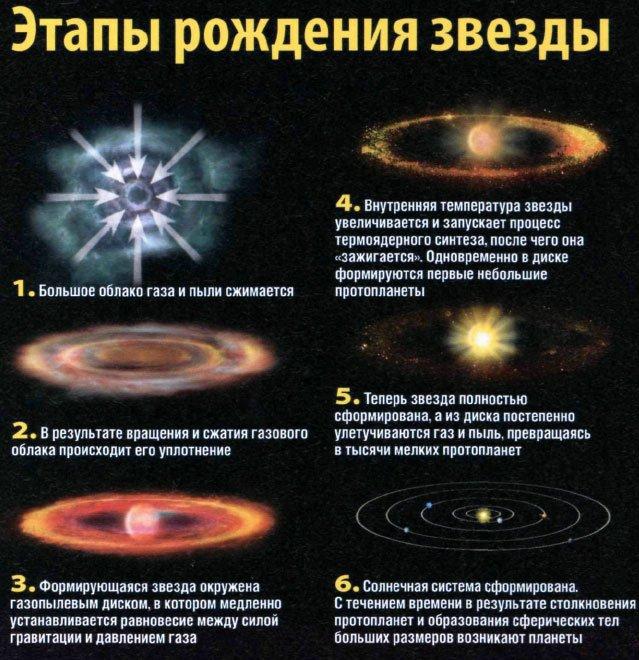 Что такое звезды на небе, их размер, состав и количество
