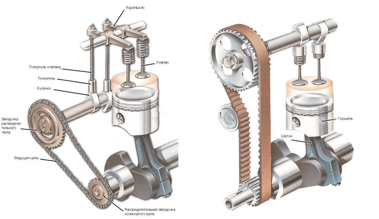 Газораспределительный механизм: назначение, конструкция и принцип работы  :: avto.tatar