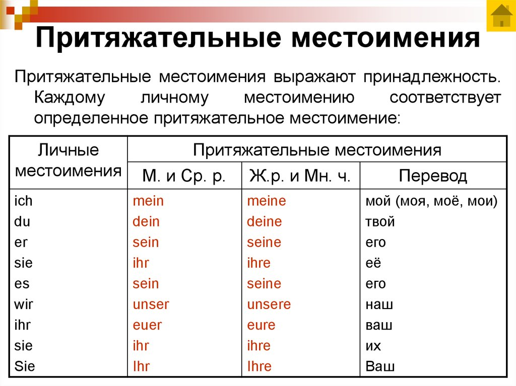 Личные местоимения в русском языке (таблица)