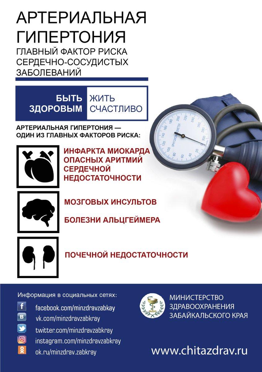 Гипертония (артериальная гипертензия): причины, симптомы и лечение