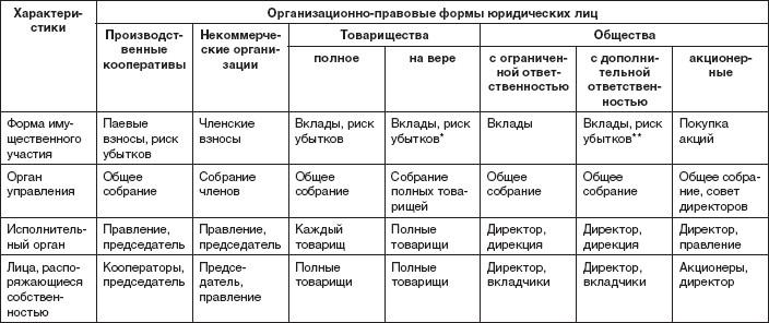 Организационно-правовая форма — википедия с видео // wiki 2