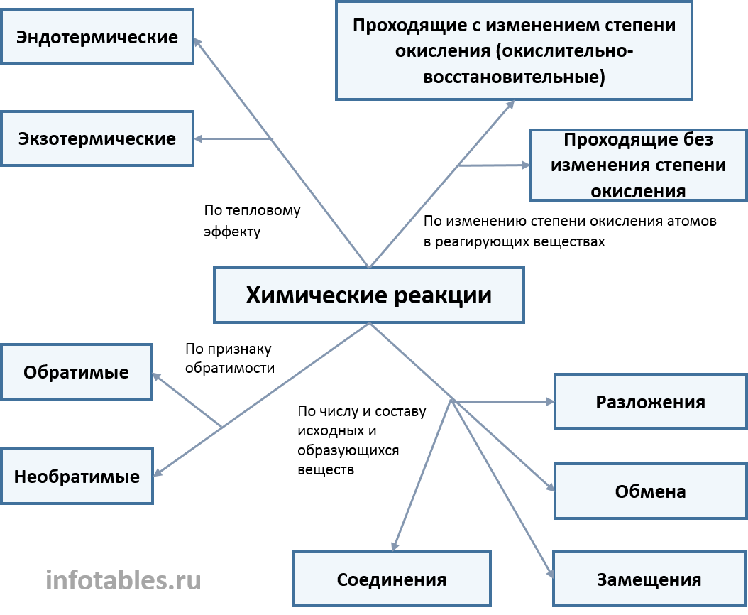 Урок 10. признаки химических реакций – himi4ka
