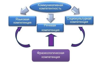 Профессиональное общение как составляющая коммуникативной компетентности