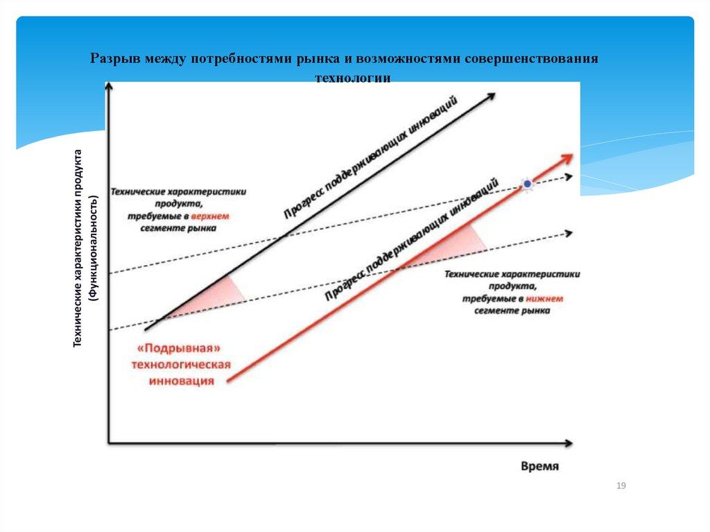 Что такое инновации: примеры, виды и типы инноваций - полное руководство