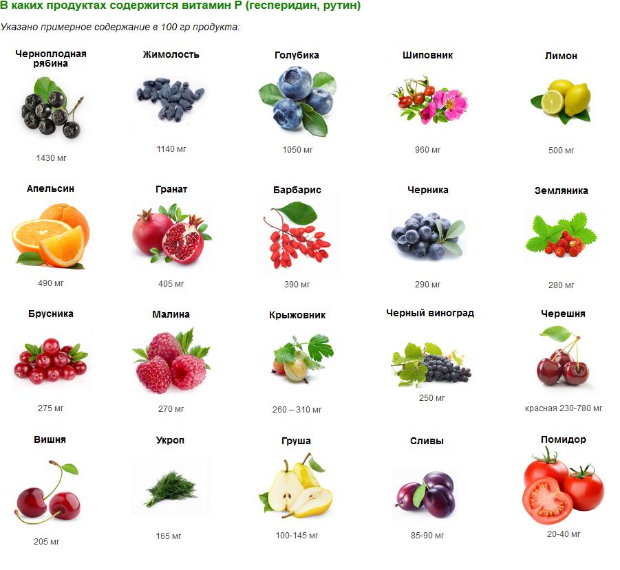 Флавоноиды: содержание в продуктах питания, польза и вред