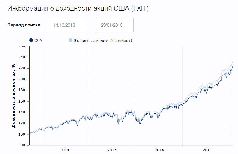 Fxgd etf: плюсы и минусы инвестирования
