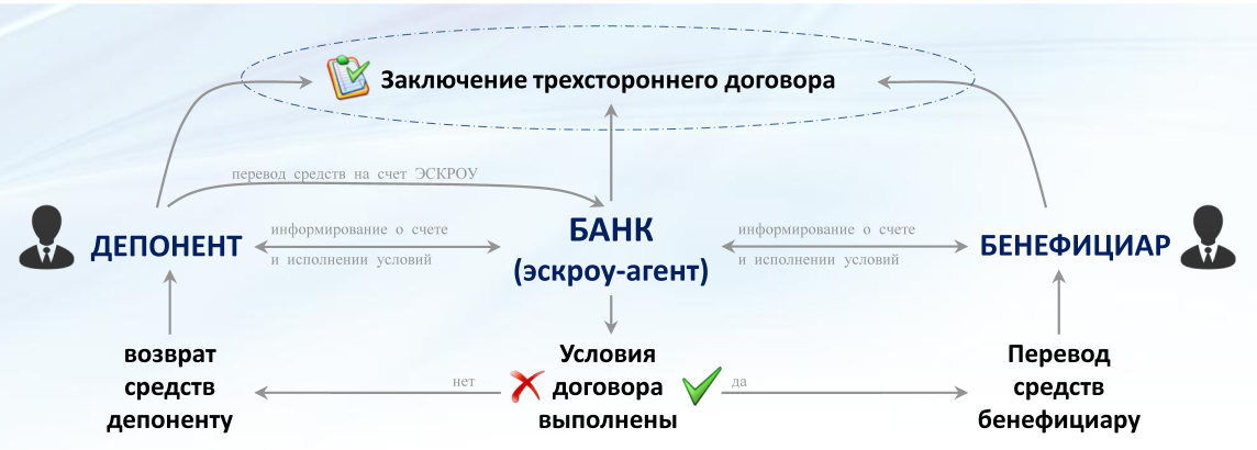 Эскроу-счета – что это и как отразятся на судьбе долевого строительства