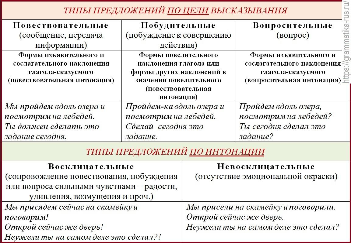 Типы текста / текст / речь и её характеристики / справочник по русскому языку для начальной школы