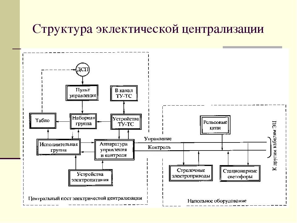 Вопросы для экзаменов дежурных по станции и самоподготовки (стр. 5 )   контент-платформа pandia.ru