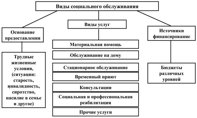 Принципы права социального обеспечения — википедия. что такое принципы права социального обеспечения