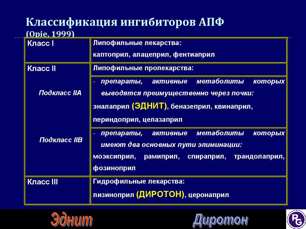 Ингибиторы апф: список препаратов последнего поколения