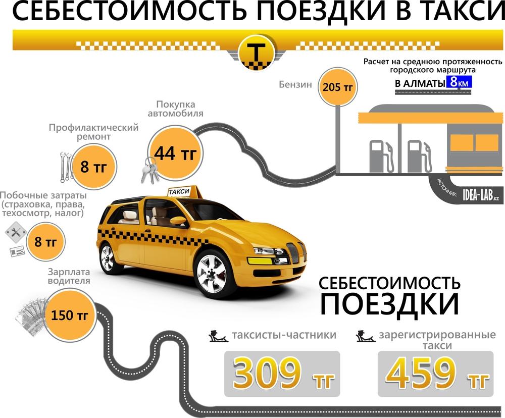 Создание системы антифрода в такси с нуля / хабр
