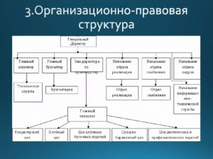 Оптимизация процессов производства: методы, задачи и технологии