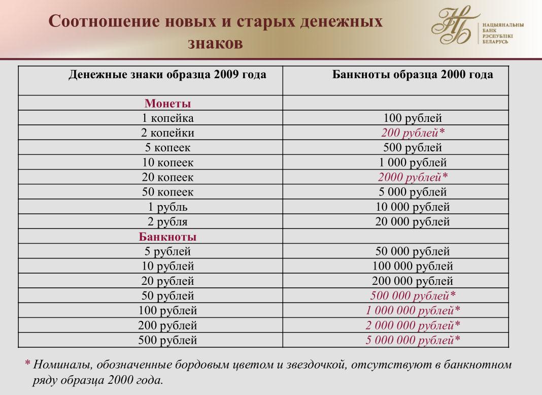 Что такое деноминация рубля простым языком