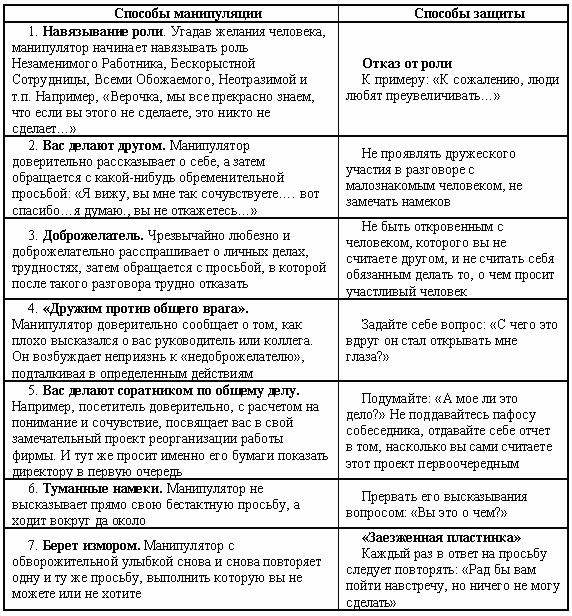 Манипуляция людьми психология - способы, методы, техники, секреты