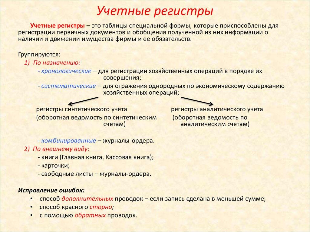 Что такое регистры бухгалтерского учета — формы и виды регистры бухгалтерского учета: что это, перечень, для чего предназначены и примеры