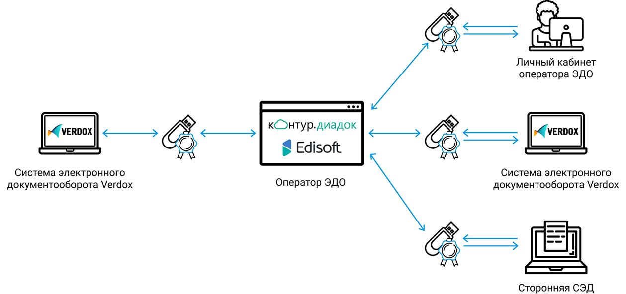 Операторы электронного документооборота