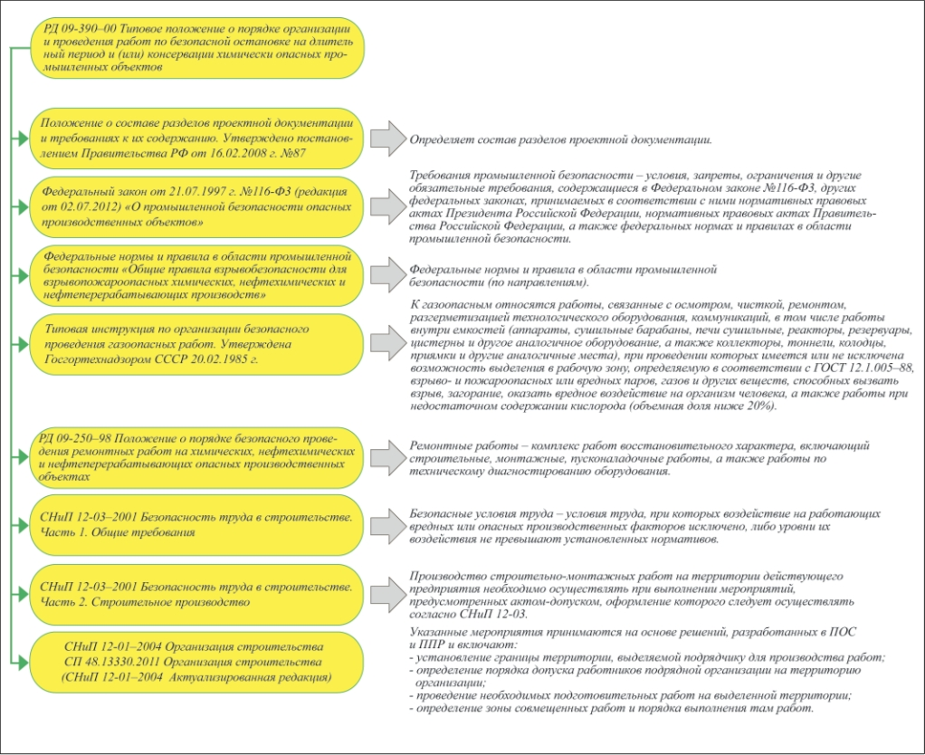 Основные положения федерального закона «опромышленной безопасности опасных производственных объектов»