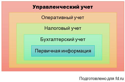 Управленческий учет на предприятии: внедрение, виды, организация, задачи и цели