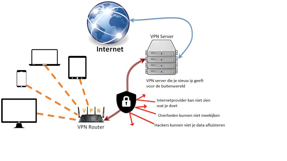 Что такое vpn и для чего он используется?
