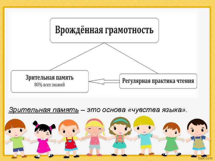 Врожденная грамотность или чувство языка