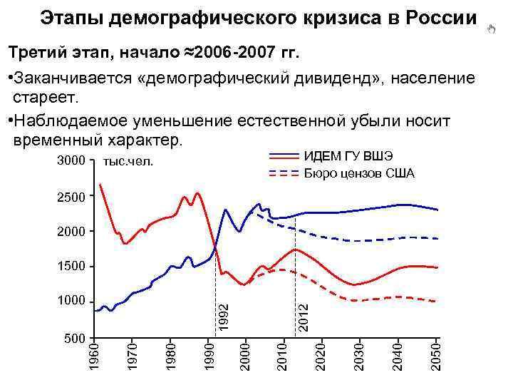 Демографические ямы в россии: определение, описание, основные пути выхода из кризиса