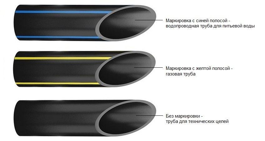 Труба пнд: характеристики, расшифровка, что это такое, маркировка, какую температуру эксплуатации выдерживает, назначение труб низкого давления