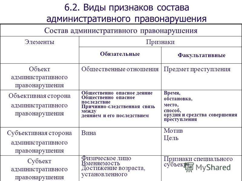 Состав правонарушения - taxslov.ru