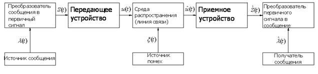 Структурная схема и устройства компьютера