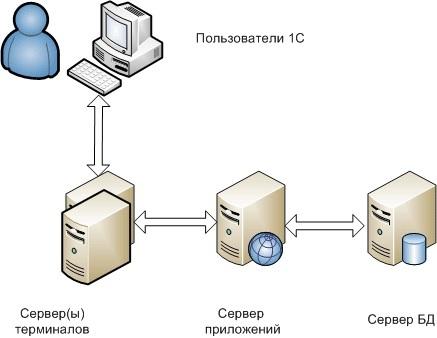Кластер (группа компьютеров) — википедия. что такое кластер (группа компьютеров)