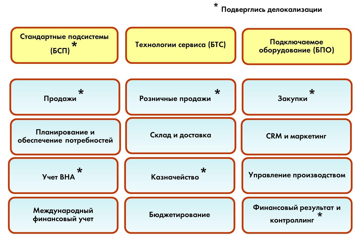 Отраслевые испециализированные решения   1с:erp управление предприятием