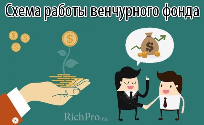 Венчурный фонд: что это такое и как работает