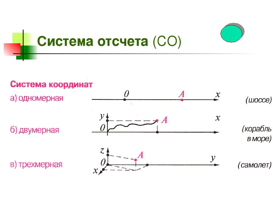 Какие бывают системы отсчета в физике и что это такое