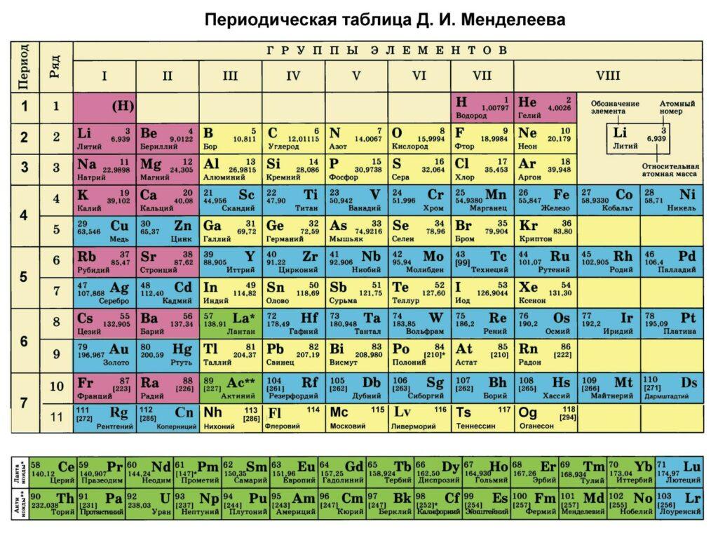 Период периодической системы. периоды развития химии что можно определить по периоду в химии