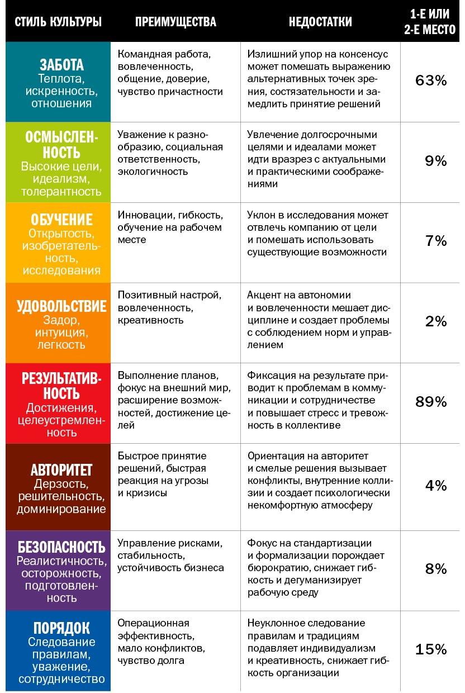 Понятие и виды корпоративной культуры, ее компоненты