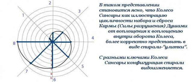 Что такое колесо