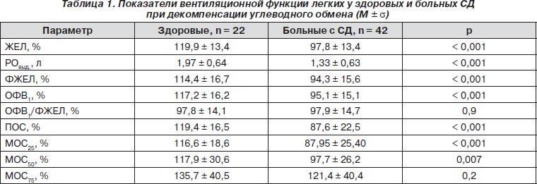 Cпирография: что это такое, нормальные показатели спирометрия, как проводится, результаты