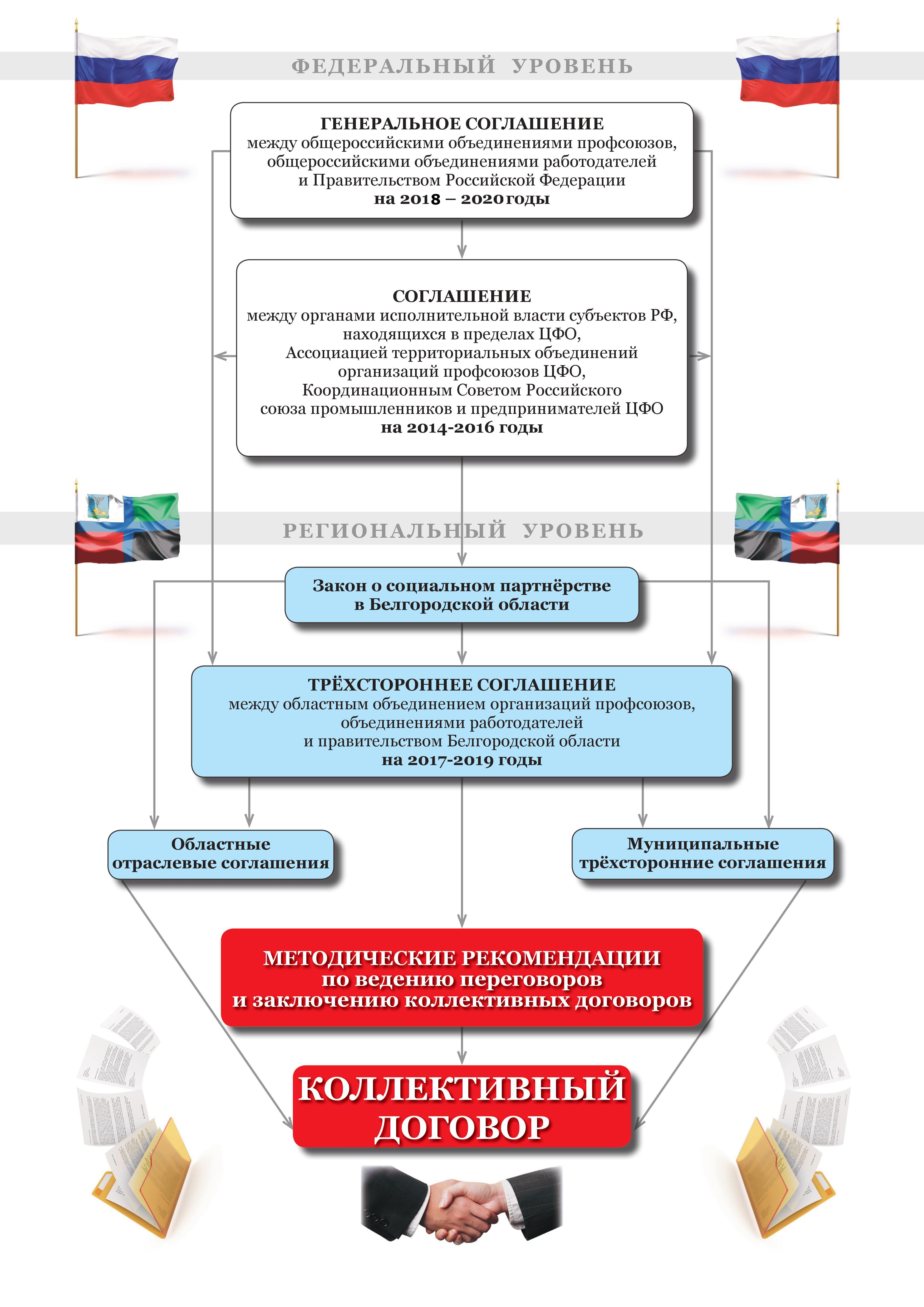 Социальное партнерство: уровень развития в 2020 году