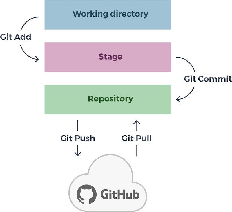 Как пользоваться github | losst